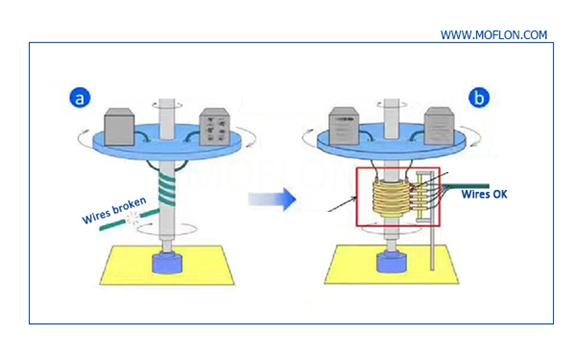 Rotating Electrical Connectors Moflon Inc
