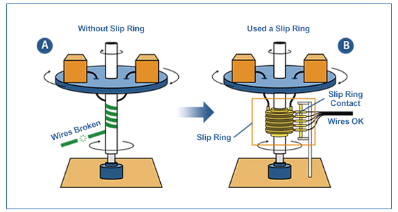 principle of slip ring