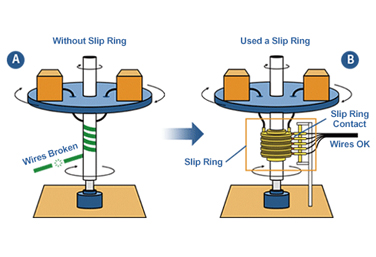 12 Commonly Asked Questions About Slip Rings
