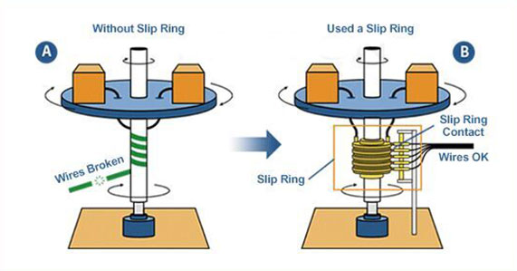 Uses Of Slip Rings In Alternators